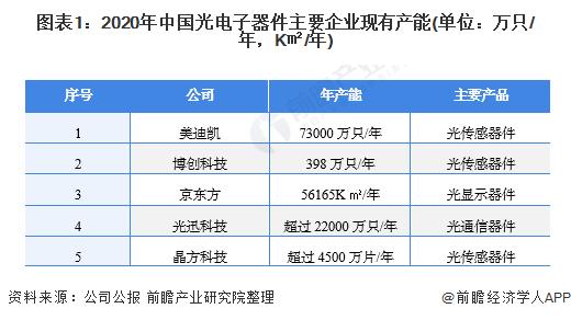 图表1:2020年中国光电子器件主要企业现有产能(单位:万只/年,K�O/年)