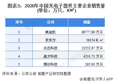 图表3:2020年中国光电子器件主要企业销售量(单位:万只,K�O)