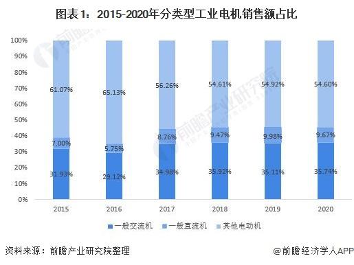 图表1:2015-2020年分类型工业电机销售额占比