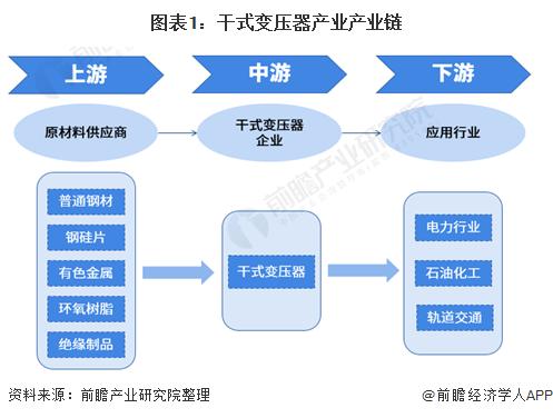 圖表1:干式變壓器產業產業鏈
