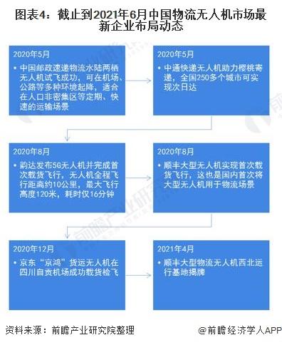 图表4:截止到2021年6月中国物流无人机市场最新企业布局动态