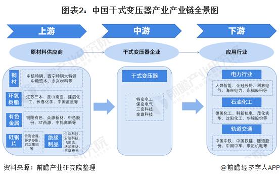 圖表2:中國干式變壓器產業產業鏈全景圖