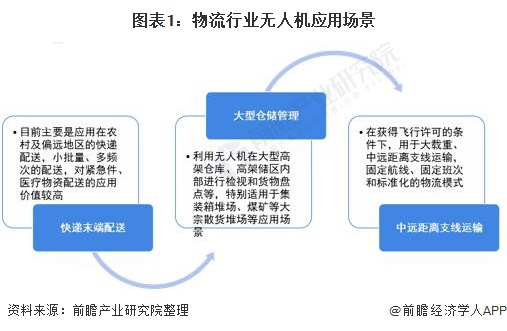 图表1:物流行业无人机应用场景