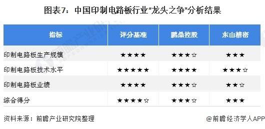 """图表7:中国印制电路板行业""""龙头之争""""分析结果"""