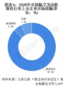 图表4:2020年中国航空发动机制造行业上市企业市场份额(单位:%)