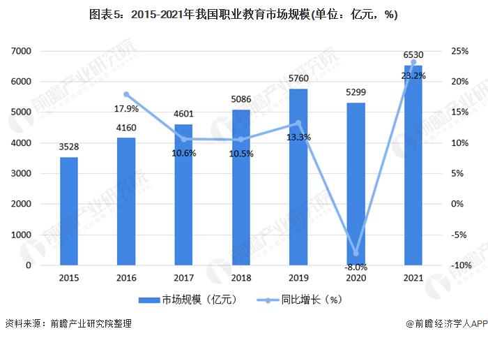 图表5:2015-2021年我国职业教育市场规模(单位:亿元,%)
