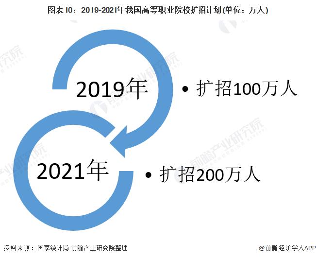 图表10:2019-2021年我国高等职业院校扩招计划(单位:万人)
