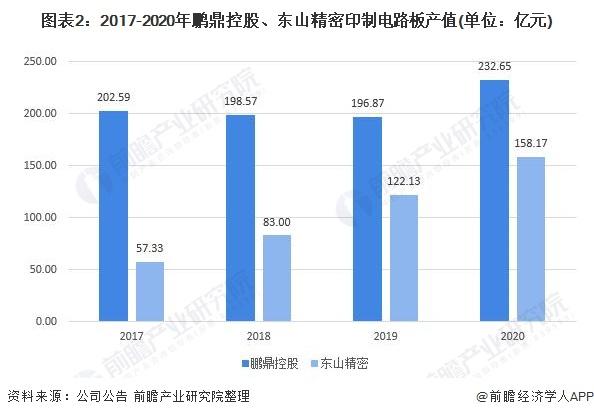 图表2:2017-2020年鹏鼎控股、东山精密印制电路板产值(单位:亿元)