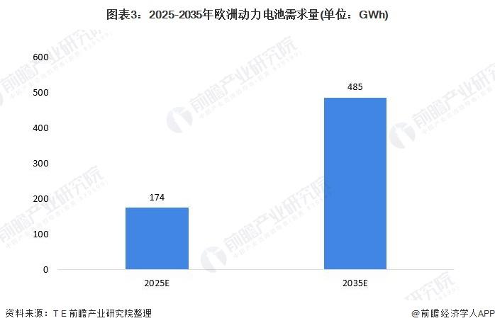 《【摩臣代理平台】电池产能布局聚焦欧洲 动力电池市场竞争一触即发》