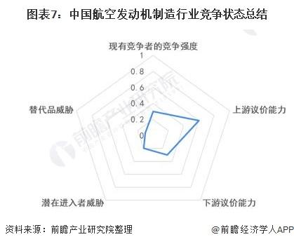 图表7:中国航空发动机制造行业竞争状态总结