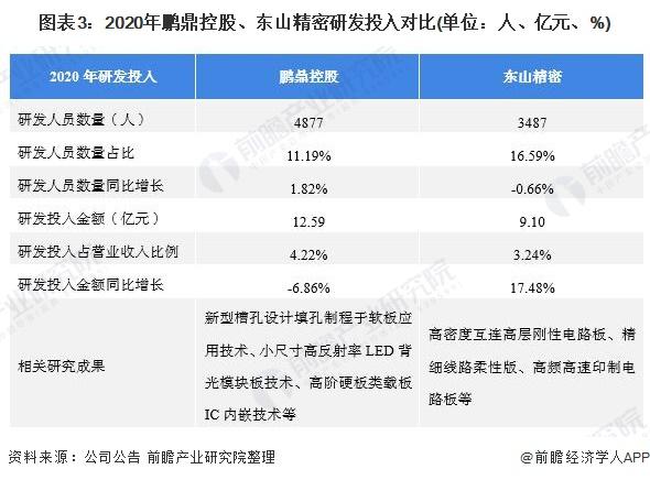 图表3:2020年鹏鼎控股、东山精密研发投入对比(单位:人、亿元、%)