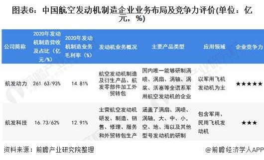 图表6:中国航空发动机制造企业业务布局及竞争力评价(单位:亿元,%)