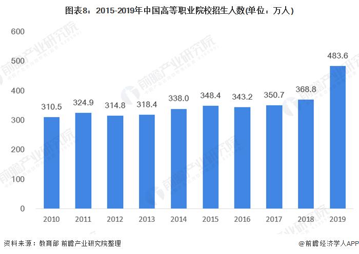 图表8:2015-2019年中国高等职业院校招生人数(单位:万人)