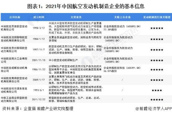 图表1:2021年中国航空发动机制造企业的基本信息