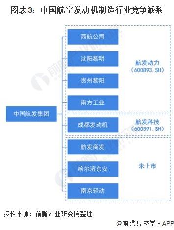 图表3:中国航空发动机制造行业竞争派系