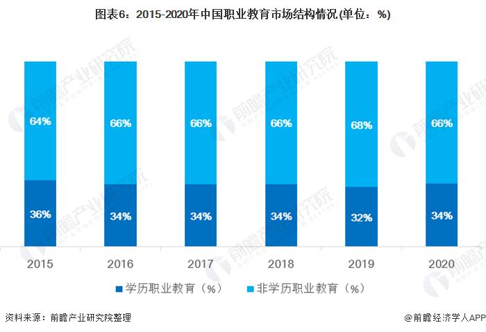 图表6:2015-2020年中国职业教育市场结构情况(单位:%)
