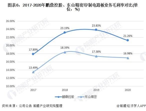 图表6:2017-2020年鹏鼎控股、东山精密印制电路板业务毛利率对比(单位:%)