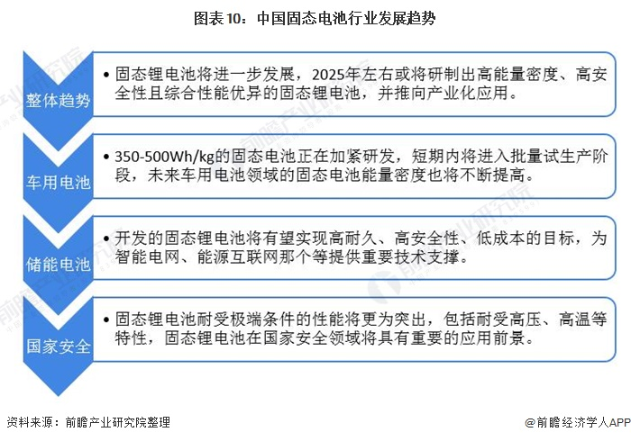 图表10:中国固态电池行业发展趋势