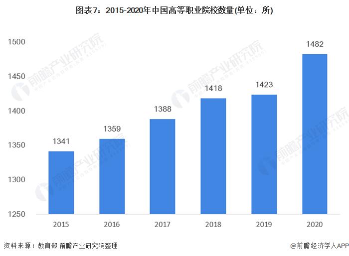 图表7:2015-2020年中国高等职业院校数量(单位:所)