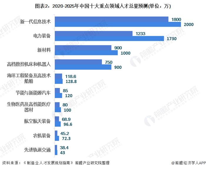 图表2:2020-2025年中国<font class=