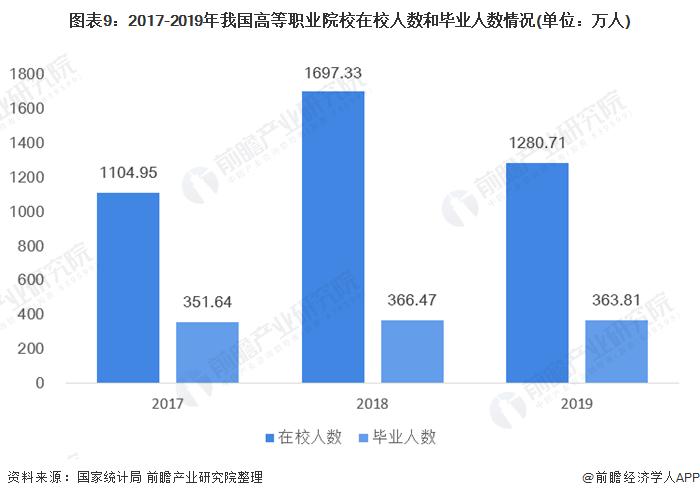 图表9:2017-2019年我国高等职业院校在校人数和毕业人数情况(单位:万人)