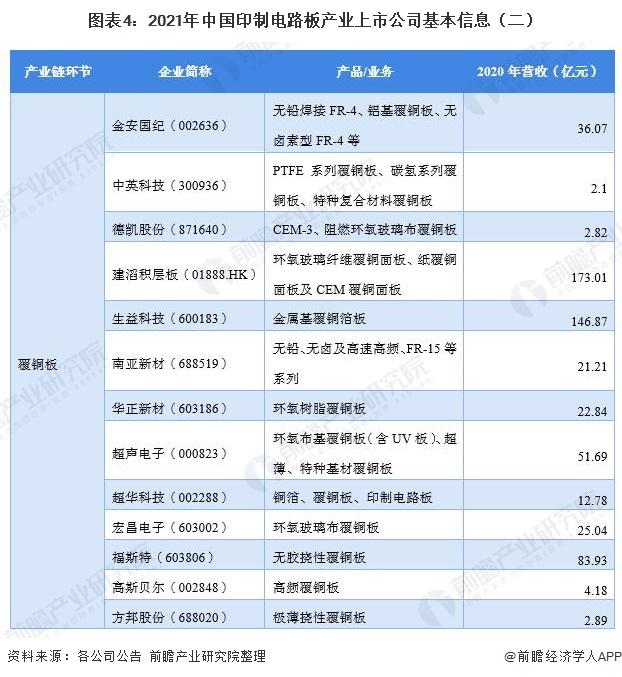 图表4:2021年中国印制电路板产业上市公司基本信息(二)