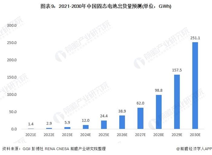 图表9:2021-2030年中国固态电池出货量预测(单位:GWh)