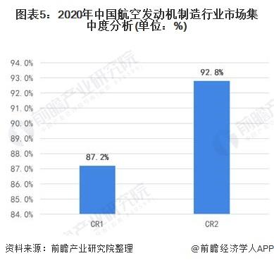 图表5:2020年中国航空发动机制造行业市场集中度分析(单位:%)