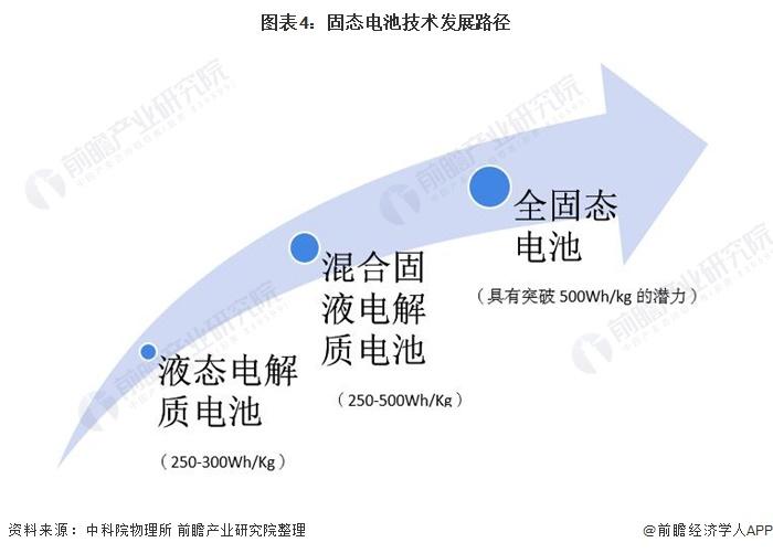 图表4:固态电池技术发展路径
