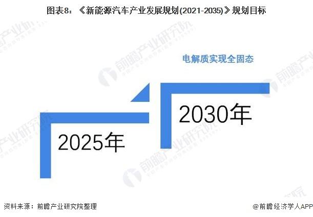 图表8:《新能源汽车产业发展规划(2021-2035)》规划目标