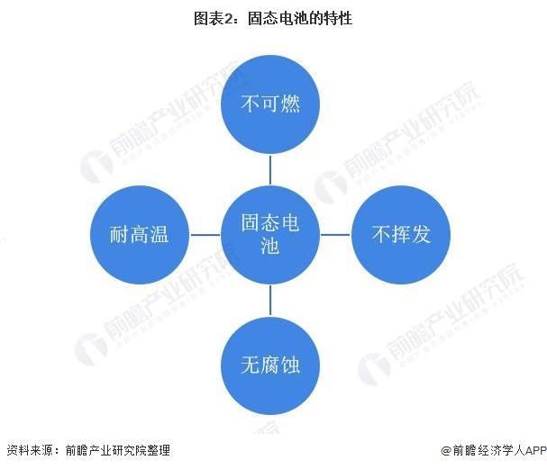 图表2:固态电池的特性