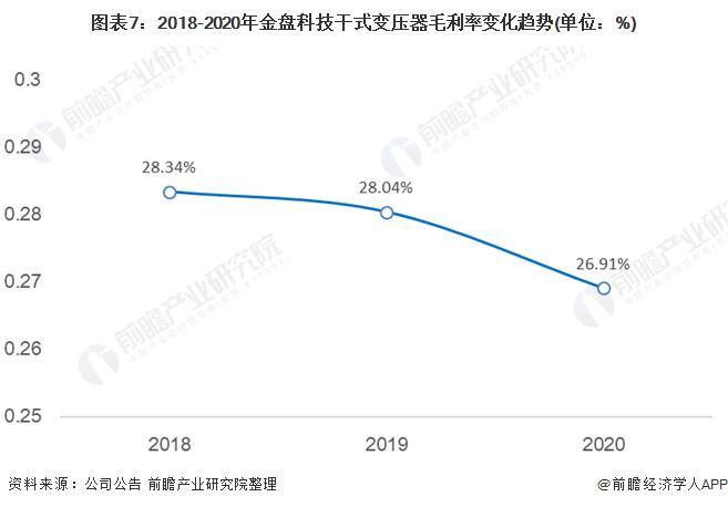 圖表7:2018-2020年金盤科技干式變壓器毛利率變化趨勢(單位:%)
