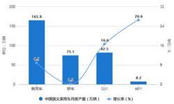 2021年1-4月中国<em>乘</em><em>用</em>车行业产销规模统计分析 1-4月<em>乘</em><em>用</em><em>车</em><em>销量</em>将近680万辆