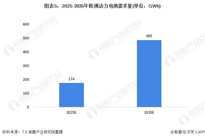 图表5:2025-2035年欧洲动力电池需求量(单位:GWh)