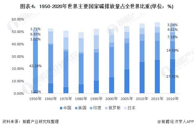 图表4:1950-2020年世界主要国家碳排放量占全世界比重(单位:%)