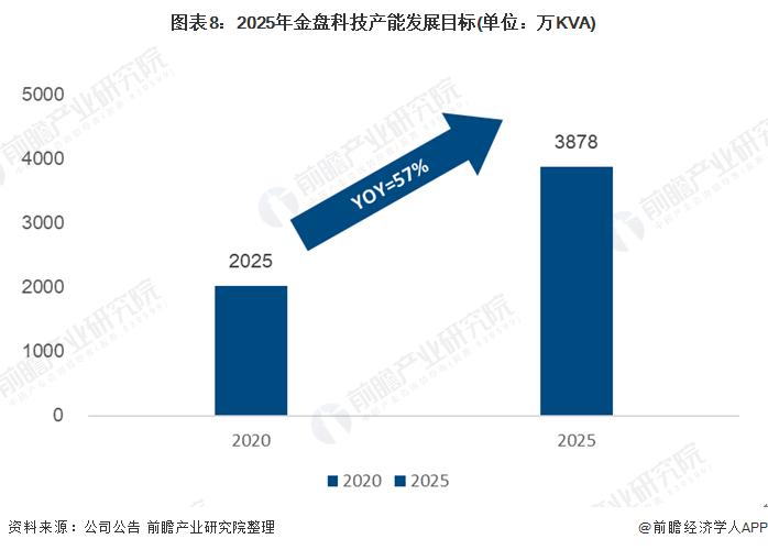 圖表8:2025年金盤科技產能發展目標(單位:萬KVA)