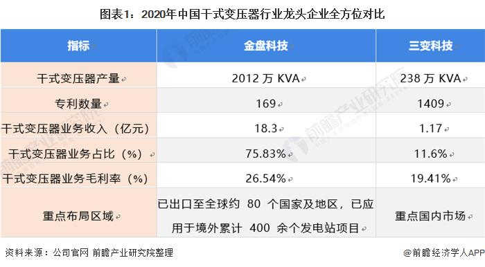 圖表1:2020年中國干式變壓器行業龍頭企業全方位對比