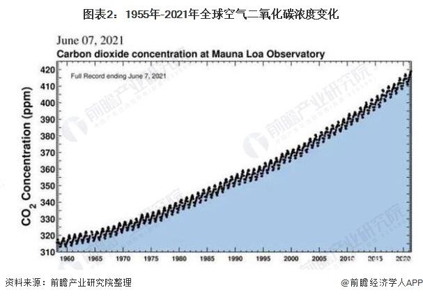 图表2:1955年-2021年全球空气二氧化碳浓度变化