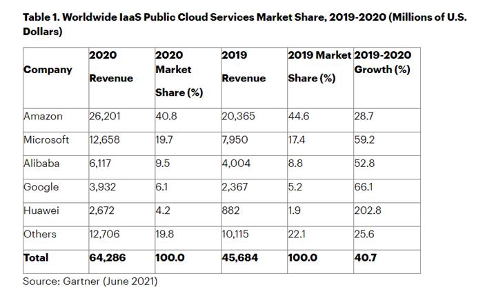 Gartner发布2020IaaS公共云服务榜单,阿里华为进前五