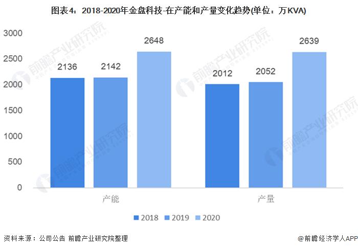 圖表4:2018-2020年金盤科技-在產能和產量變化趨勢(單位:萬KVA)