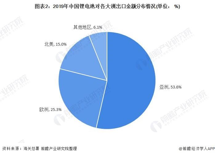 图表2:2019年中国锂电池对各大洲出口金额分布情况(单位: %)