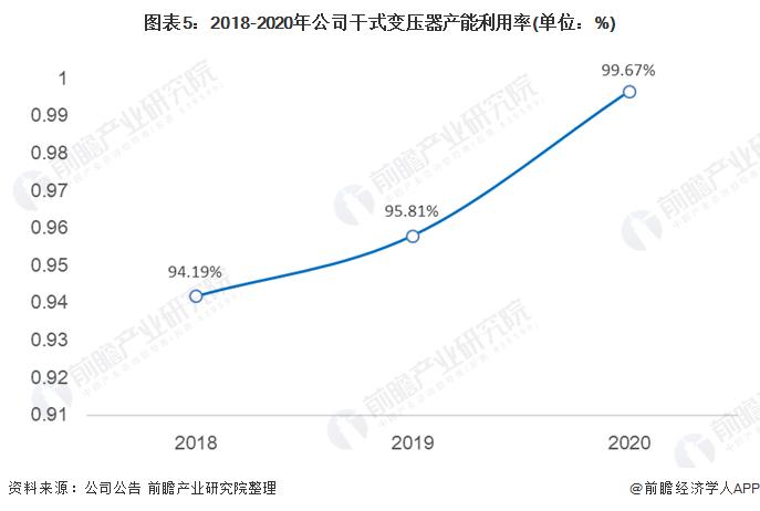圖表5:2018-2020年公司干式變壓器產能利用率(單位:%)