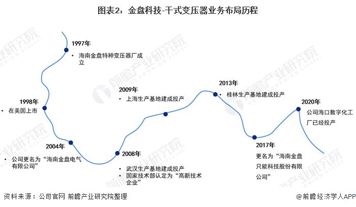 圖表2:金盤科技-干式變壓器業務布局歷程