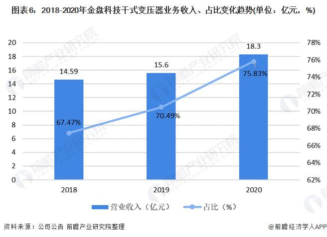 圖表6:2018-2020年金盤科技干式變壓器業務收入、占比變化趨勢(單位:億元,%)