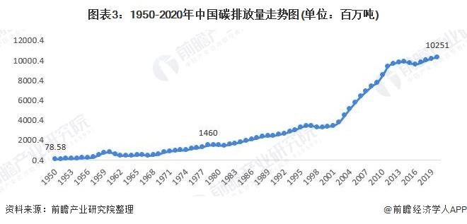 图表3:1950-2020年中国碳排放量走势图(单位:百万吨)