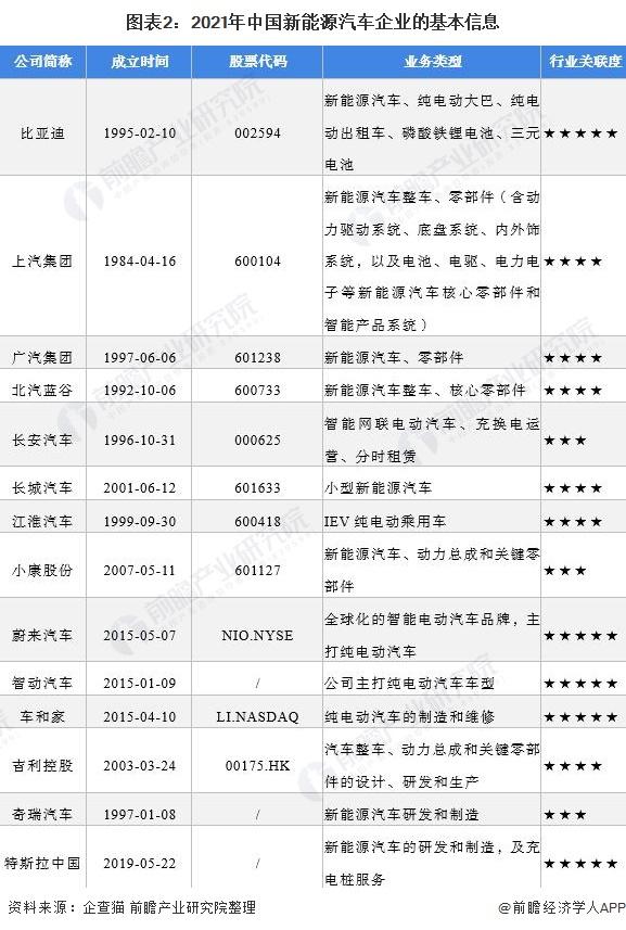 图表2:2021年中国新能源汽车企业的基本信息