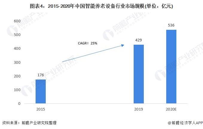 图表4:2015-2020年中国智能养老设备行业市场规模(单位:亿元)