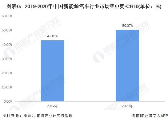 图表6:2019-2020年中国新能源汽车行业市场集中度-CR10(单位:%)