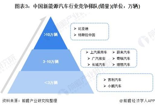 图表3:中国新能源汽车行业竞争梯队(销量)(单位:万辆)