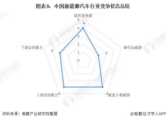 图表8:中国新能源汽车行业竞争状态总结
